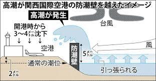 台風21号は大きな爪痕を