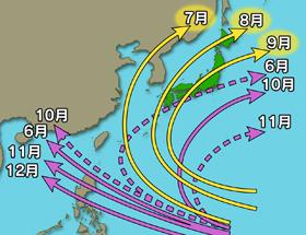 台風のルート,通常の台風ルート