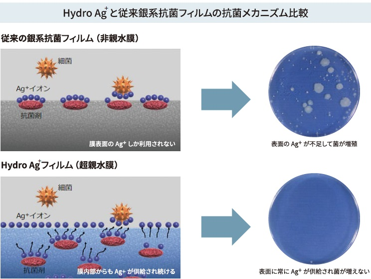 Hydro Agと従来銀系抗菌フィルムの抗菌メカニズム比較