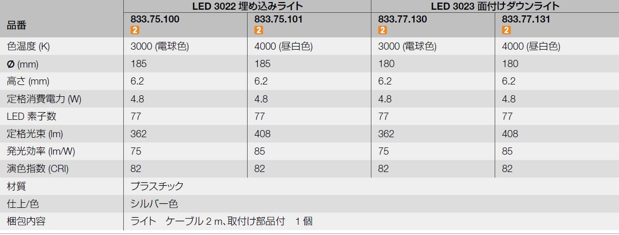LED色温度,LED定格消費電力,LED,LED発光図