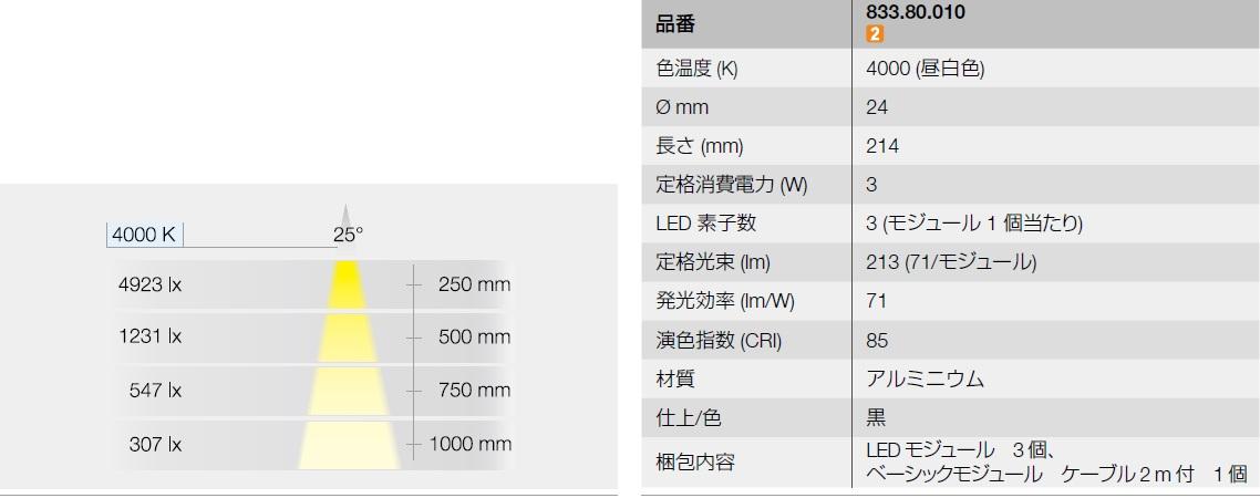 LED色温度,LED定格消費電力,LED発光効率