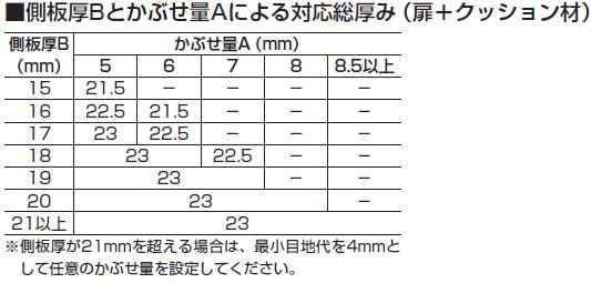 側板厚Bとかぶせ量Aによる対応総厚み(扉+クッション材)