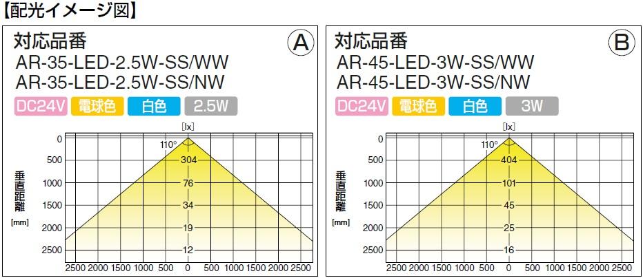 LED配光イメージ図