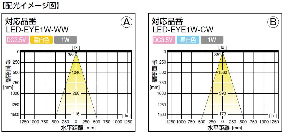 配光イメージ図,対応品番