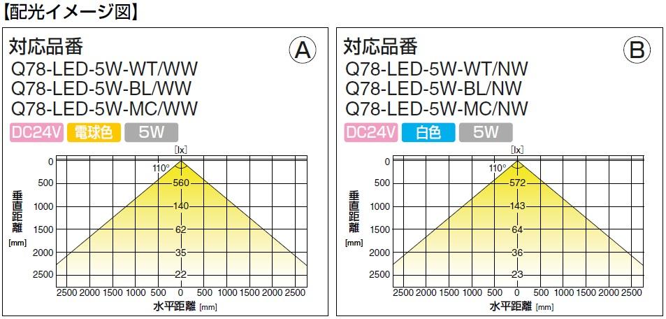LED配光