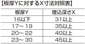 板厚Yに対するX寸法対照表